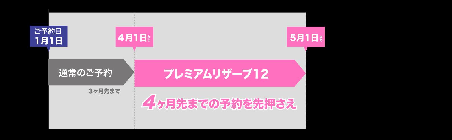 プレミアムリザーブ12 12万円
