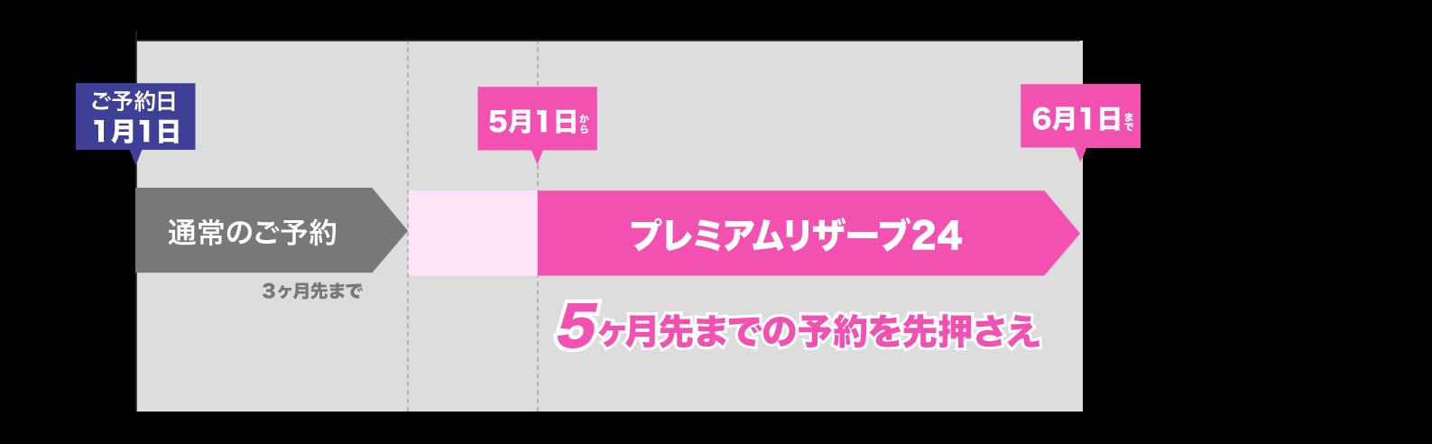 プレミアムリザーブ24 24万円